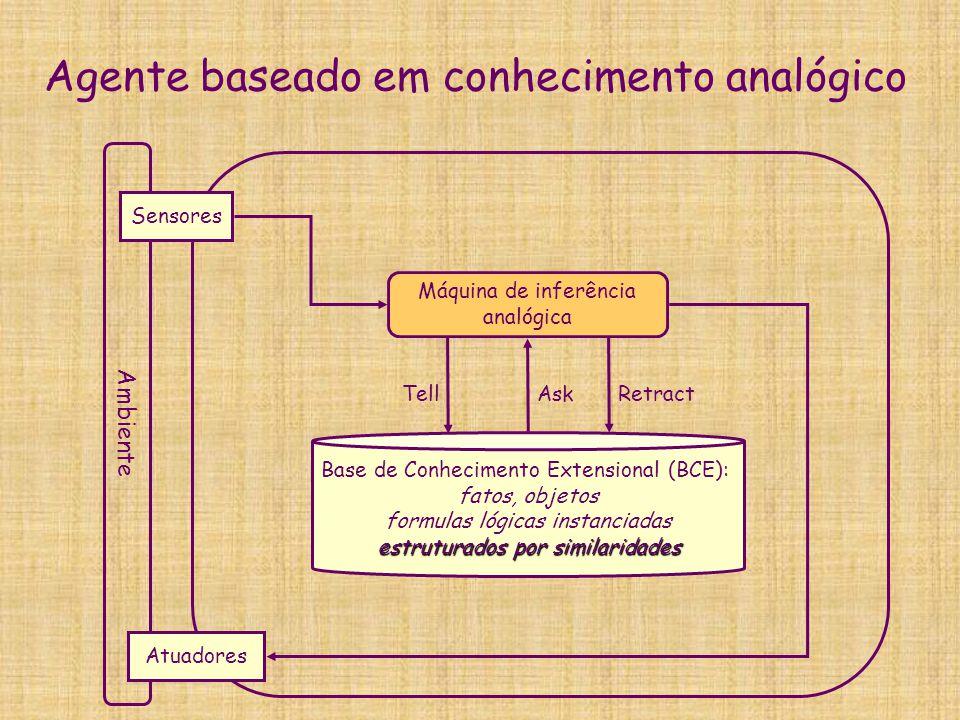 Agente baseado em conhecimento analógico