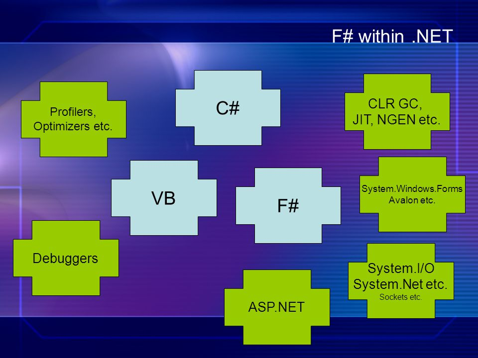 F# within .NET C# VB ML F# CLR GC, JIT, NGEN etc. Debuggers System.I/O