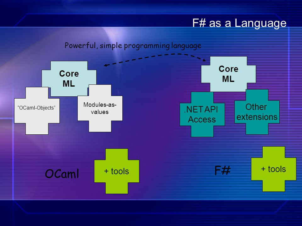 F# as a Language F# OCaml Core Core ML ML Other .NET API extensions
