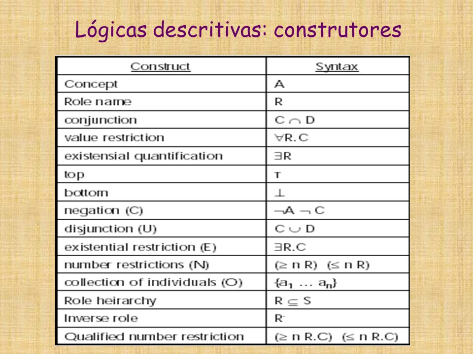 Lógicas descritivas: construtores