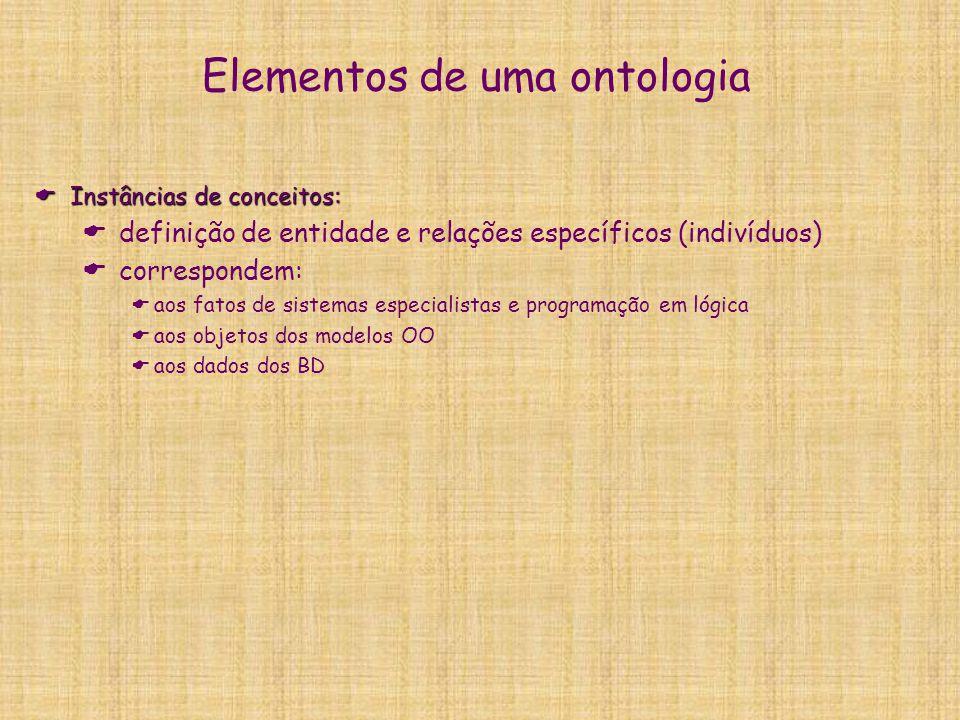 Elementos de uma ontologia