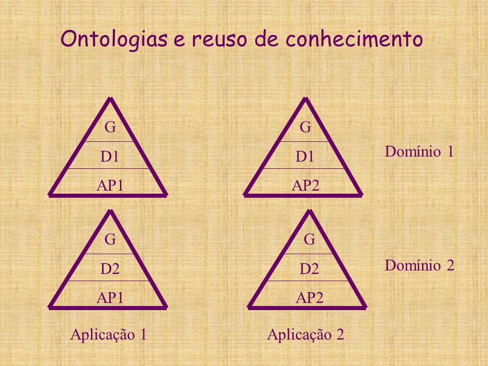 Ontologias e reuso de conhecimento