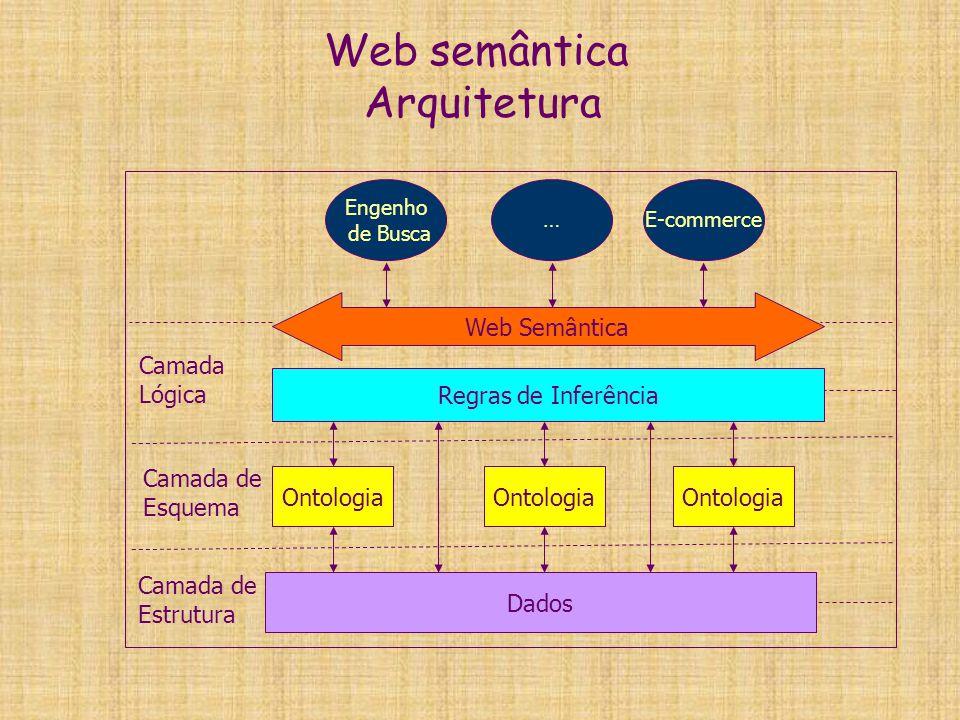 Web semântica Arquitetura
