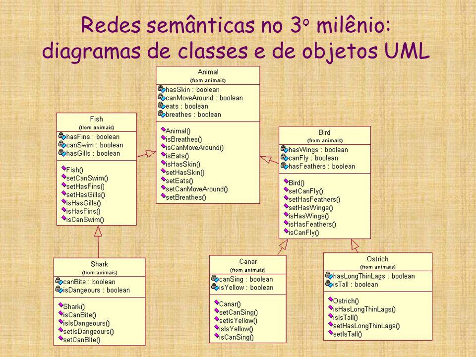 Redes semânticas no 3o milênio: diagramas de classes e de objetos UML