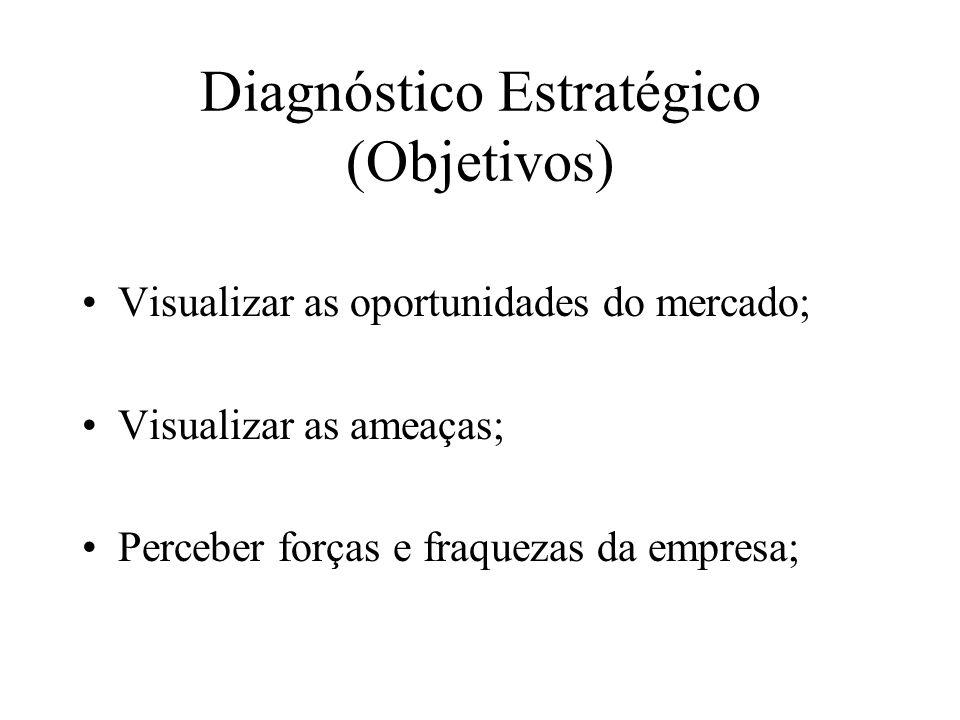 Diagnóstico Estratégico (Objetivos)