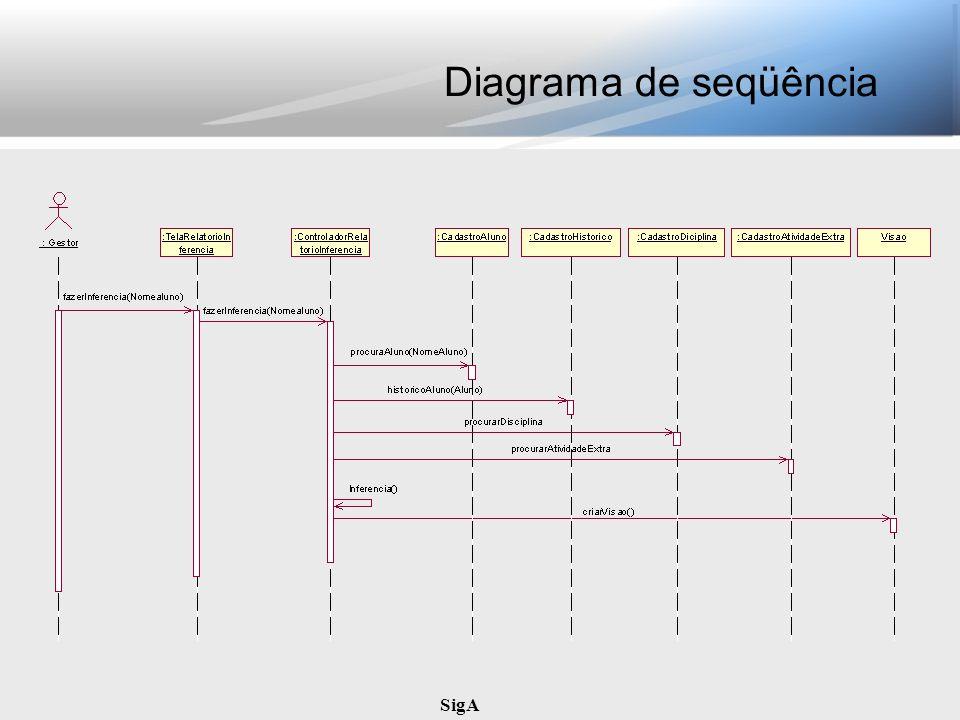 Diagrama de seqüência SigA