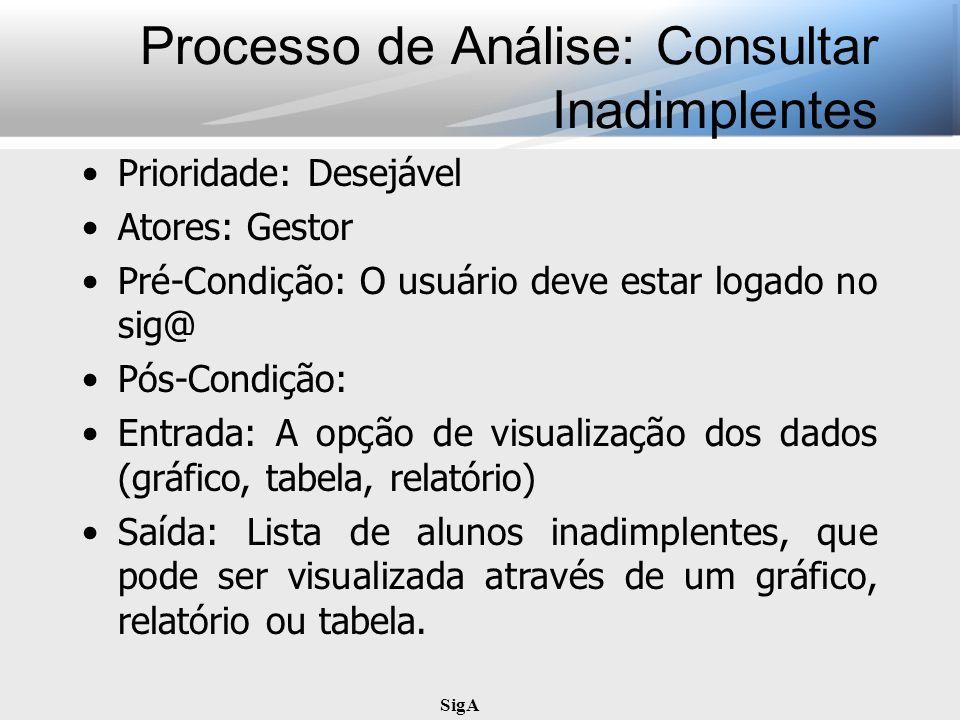 Processo de Análise: Consultar Inadimplentes