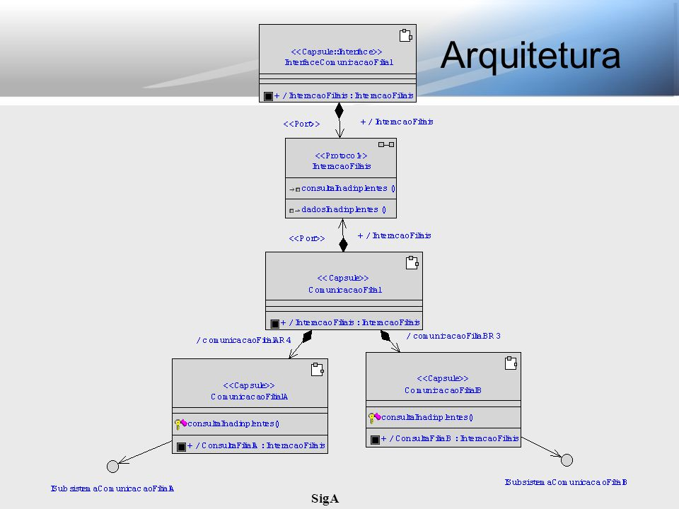 Arquitetura SigA