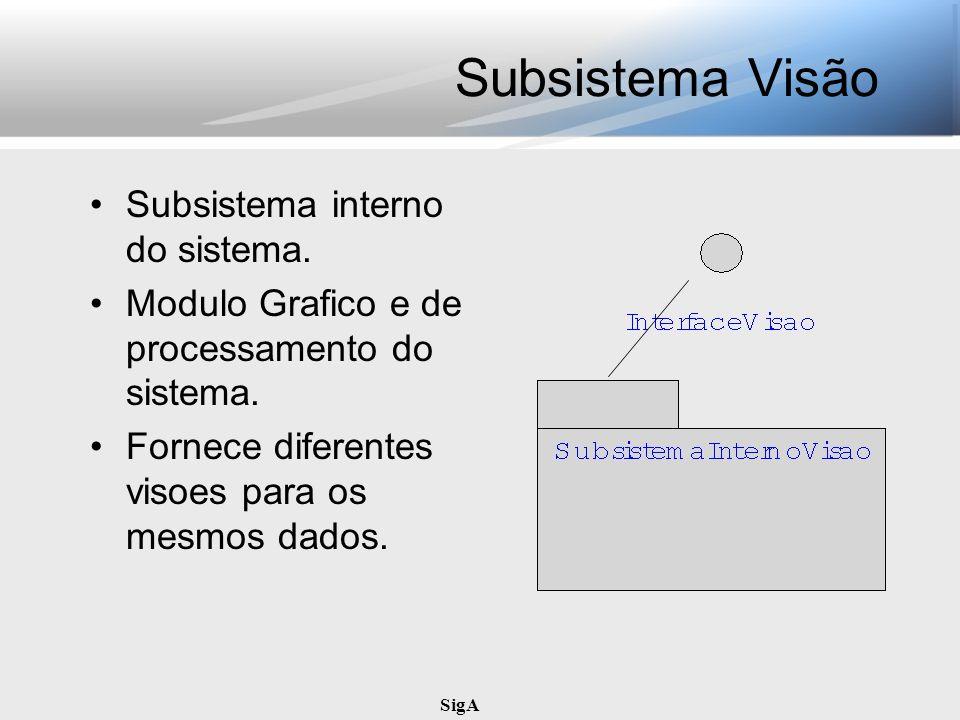Subsistema Visão Subsistema interno do sistema.
