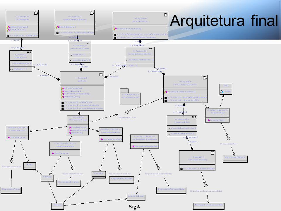 Arquitetura final SigA