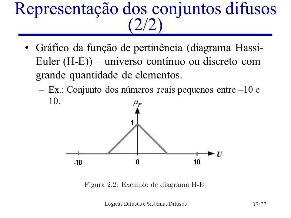 Representação dos conjuntos difusos (2/2)