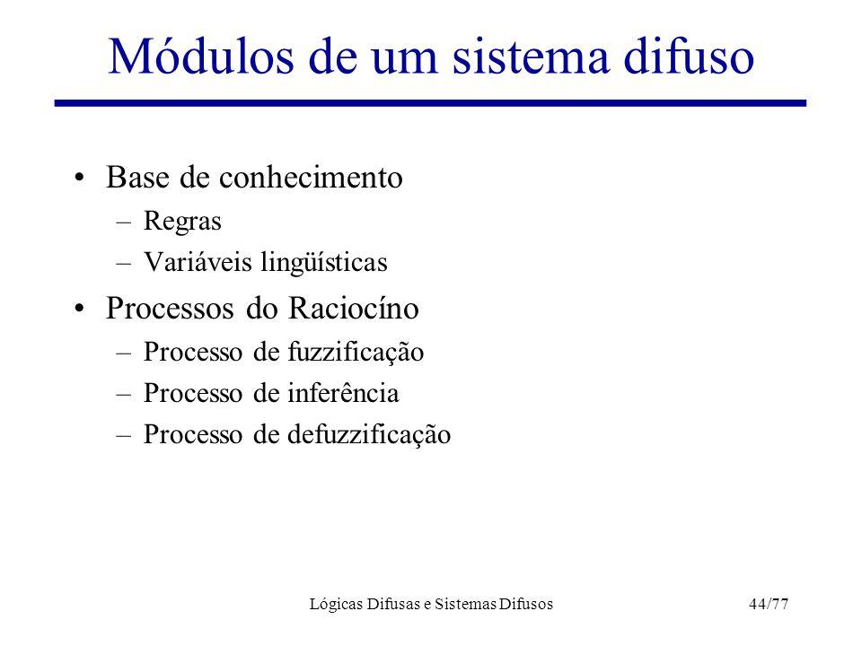 Módulos de um sistema difuso