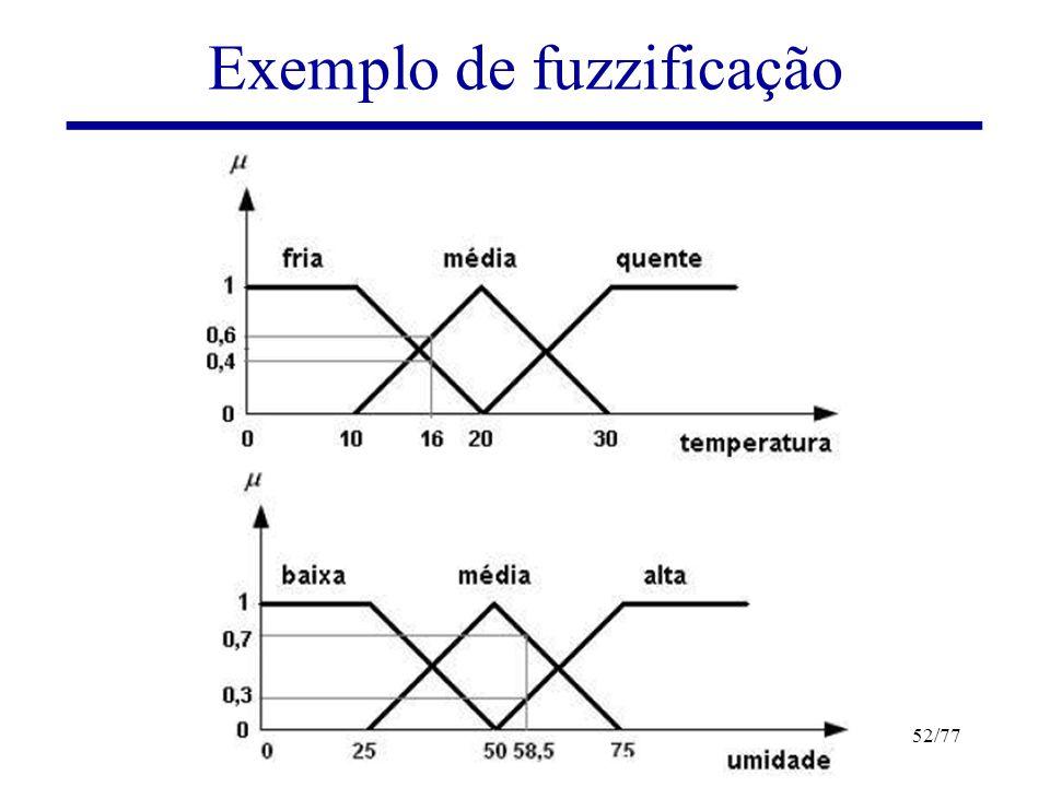 Exemplo de fuzzificação