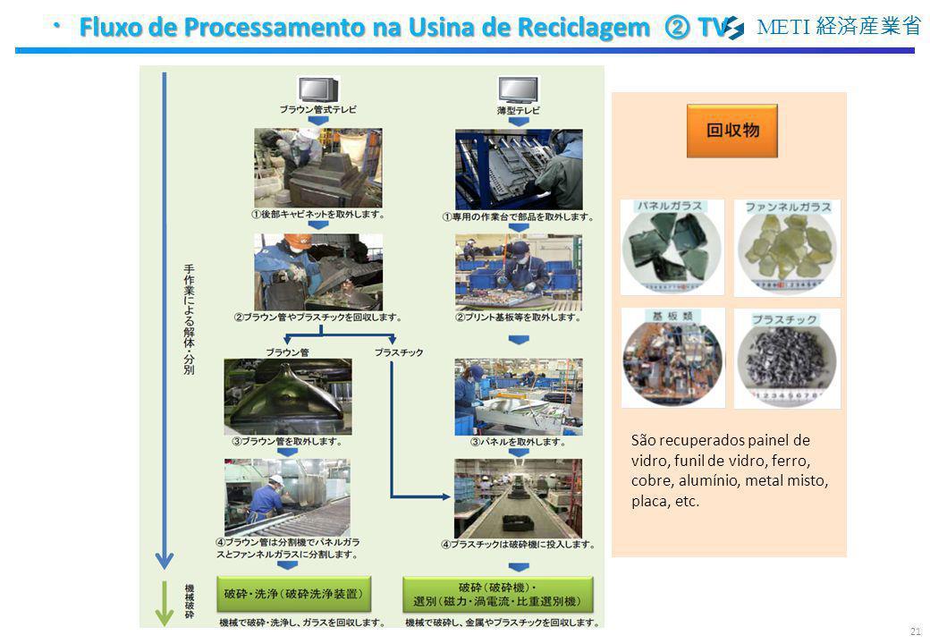 ・Fluxo de Processamento na Usina de Reciclagem ② TV