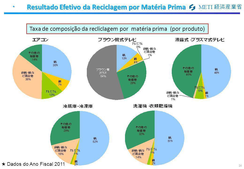 ・ Resultado Efetivo da Reciclagem por Matéria Prima