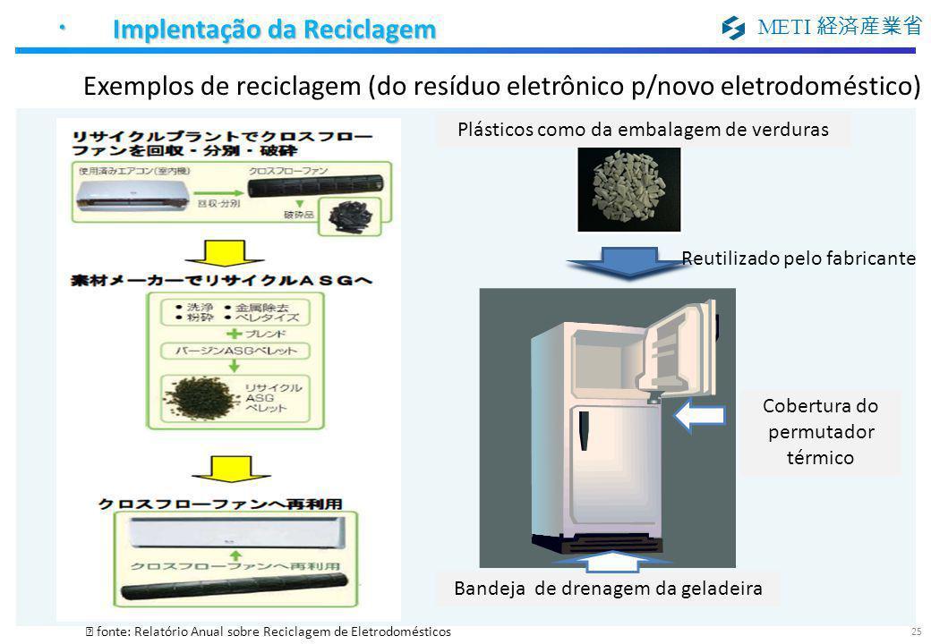Exemplos de reciclagem (do resíduo eletrônico p/novo eletrodoméstico)