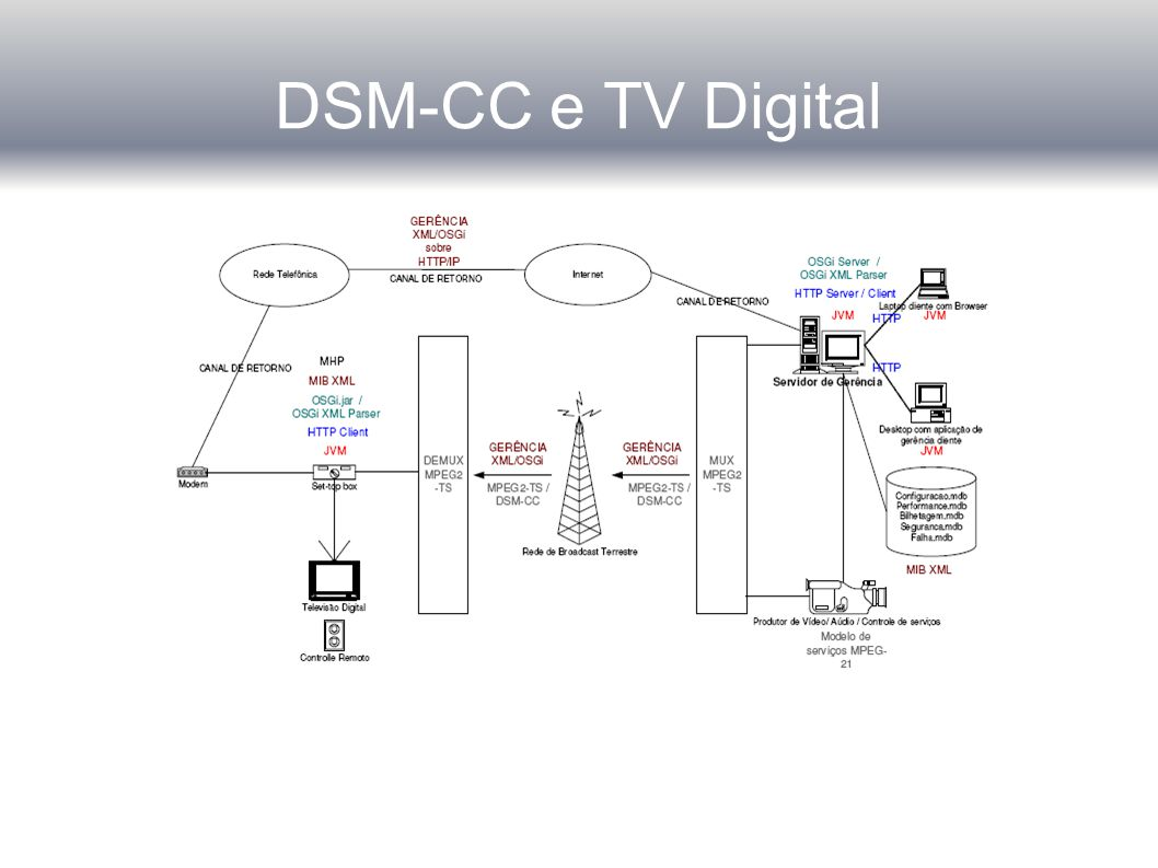DSM-CC e TV Digital