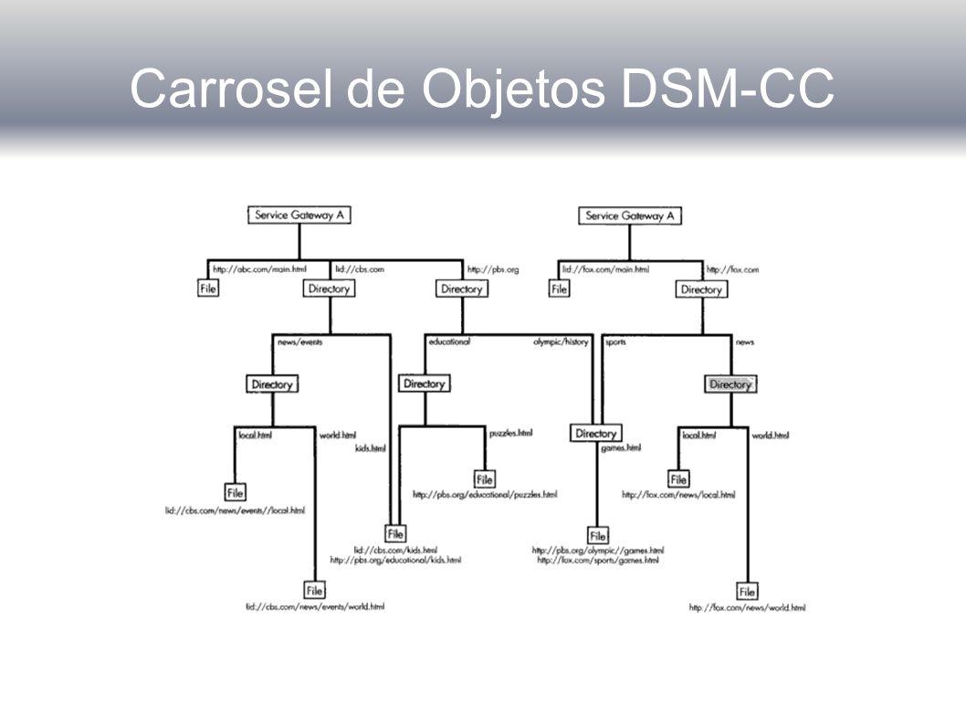 Carrosel de Objetos DSM-CC