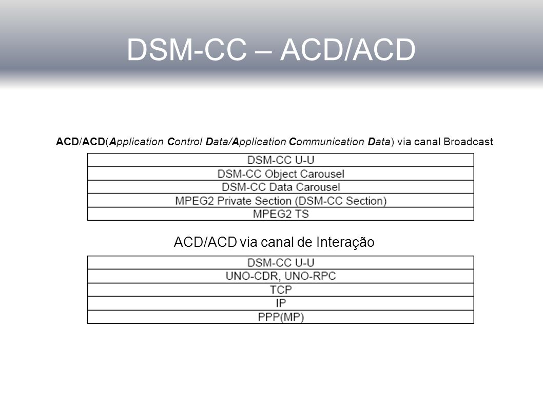 ACD/ACD via canal de Interação