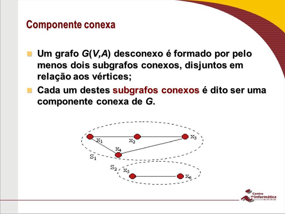 Componente conexa Um grafo G(V,A) desconexo é formado por pelo menos dois subgrafos conexos, disjuntos em relação aos vértices;
