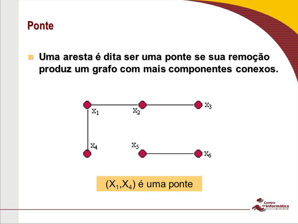 Ponte Uma aresta é dita ser uma ponte se sua remoção produz um grafo com mais componentes conexos.