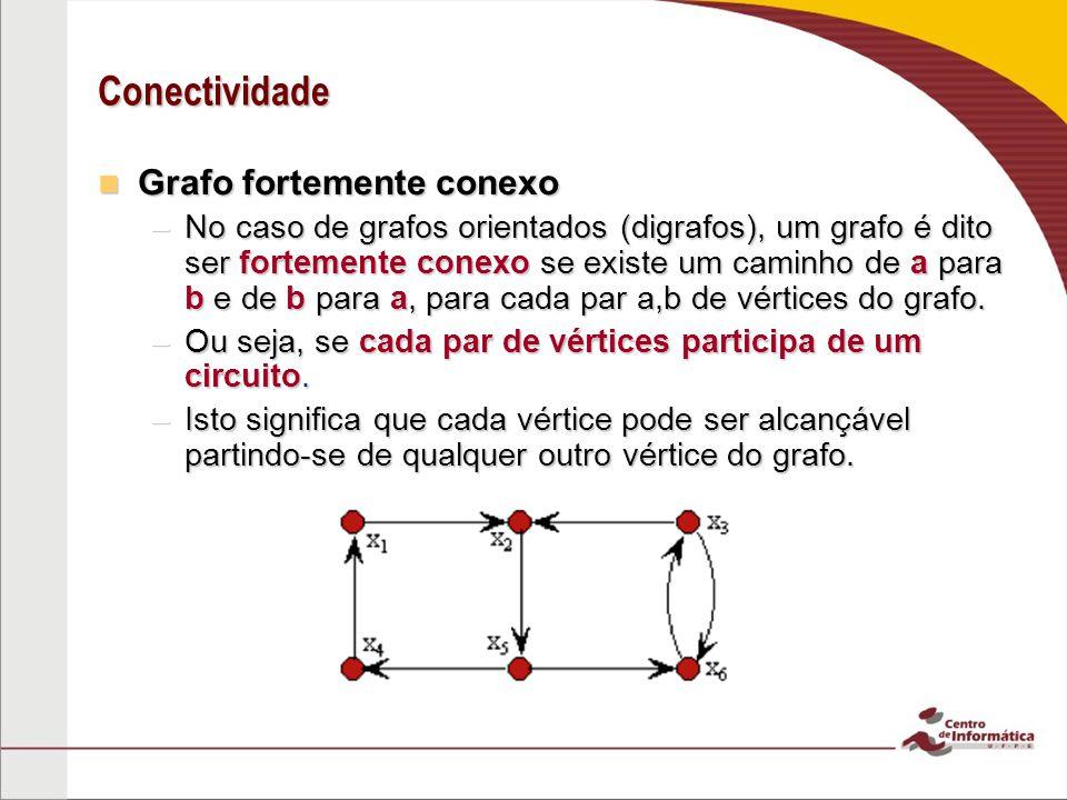 Conectividade Grafo fortemente conexo