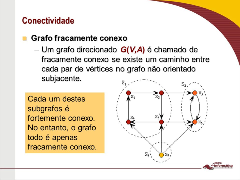Conectividade Grafo fracamente conexo