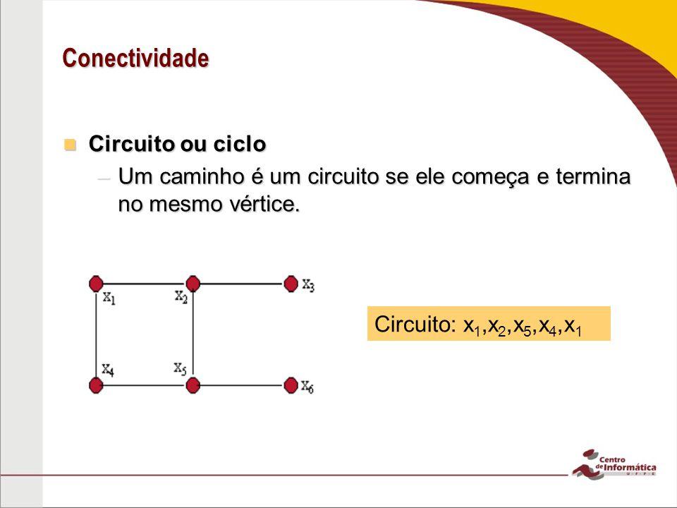 Conectividade Circuito ou ciclo