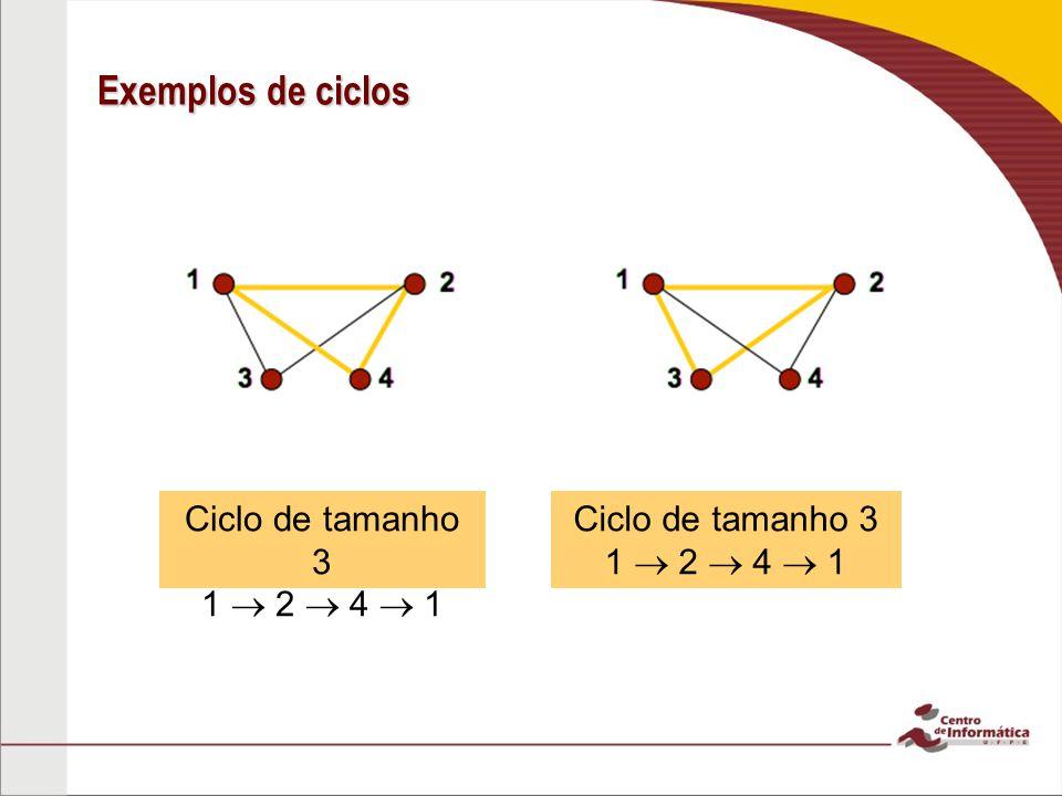 Exemplos de ciclos Ciclo de tamanho 3 1  2  4  1 Ciclo de tamanho 3