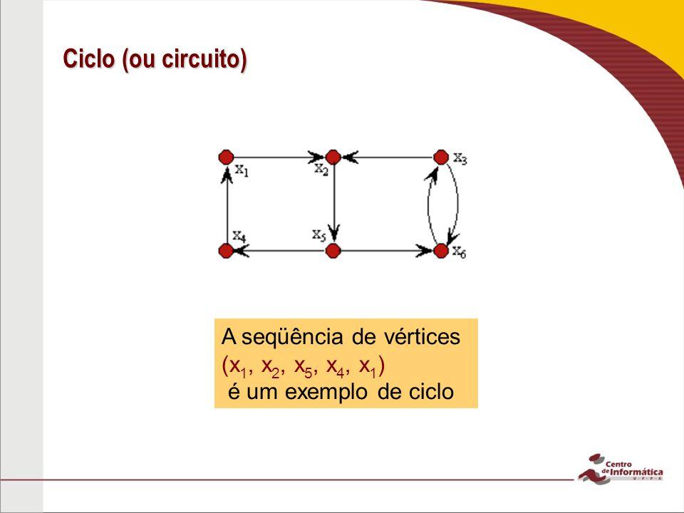 Ciclo (ou circuito) A seqüência de vértices (x1, x2, x5, x4, x1)