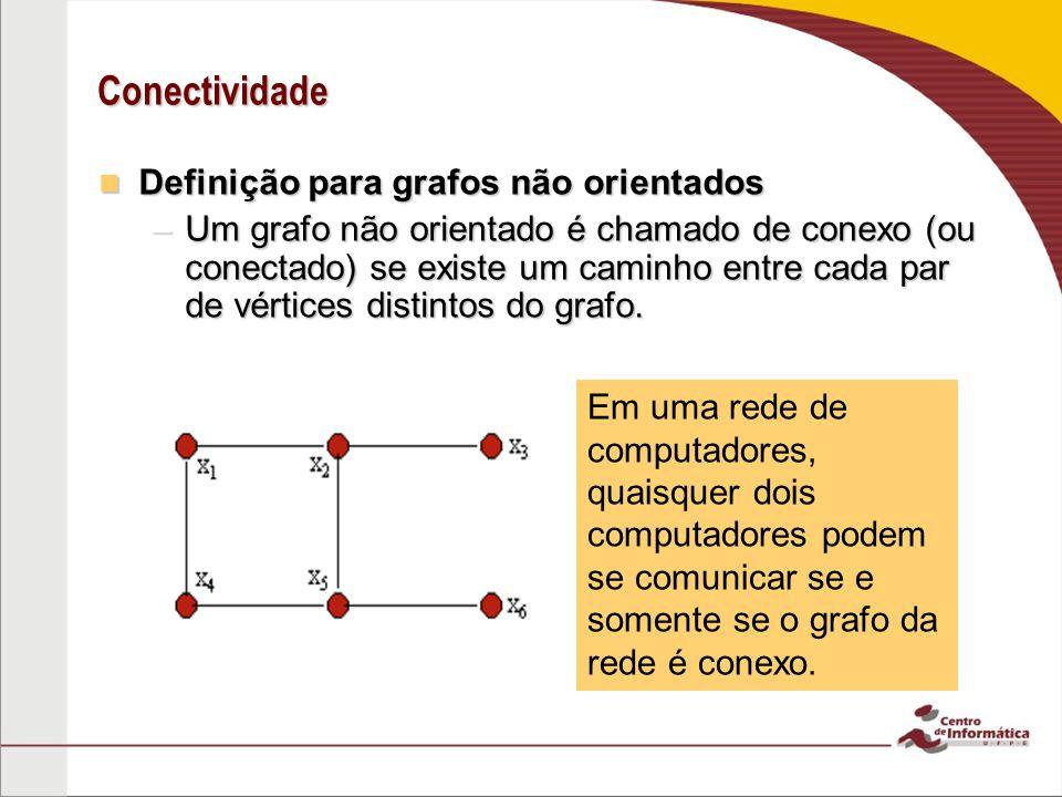Conectividade Definição para grafos não orientados