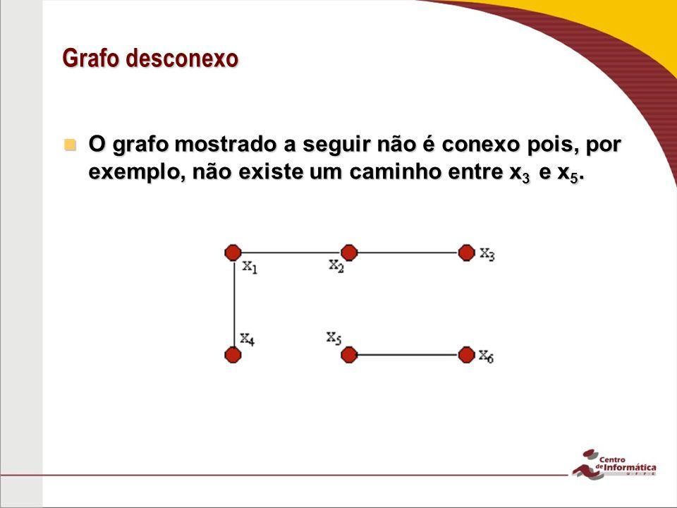 Grafo desconexo O grafo mostrado a seguir não é conexo pois, por exemplo, não existe um caminho entre x3 e x5.
