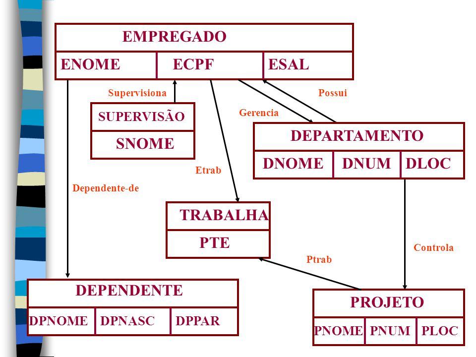 EMPREGADO ENOME ECPF ESAL SNOME DEPARTAMENTO DNOME DNUM DLOC TRABALHA
