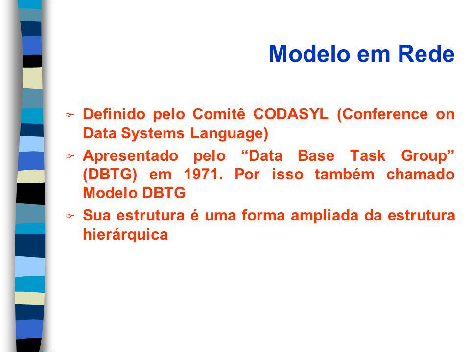 Modelo em Rede Definido pelo Comitê CODASYL (Conference on Data Systems Language)