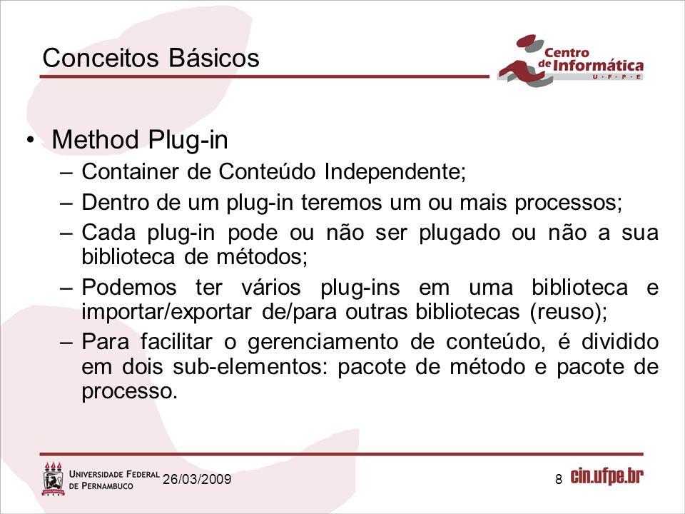 Conceitos Básicos Method Plug-in Container de Conteúdo Independente;