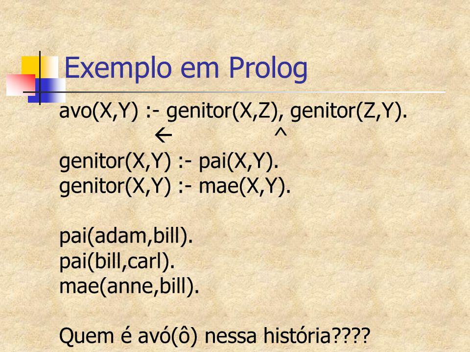 Exemplo em Prolog avo(X,Y) :- genitor(X,Z), genitor(Z,Y).  ^
