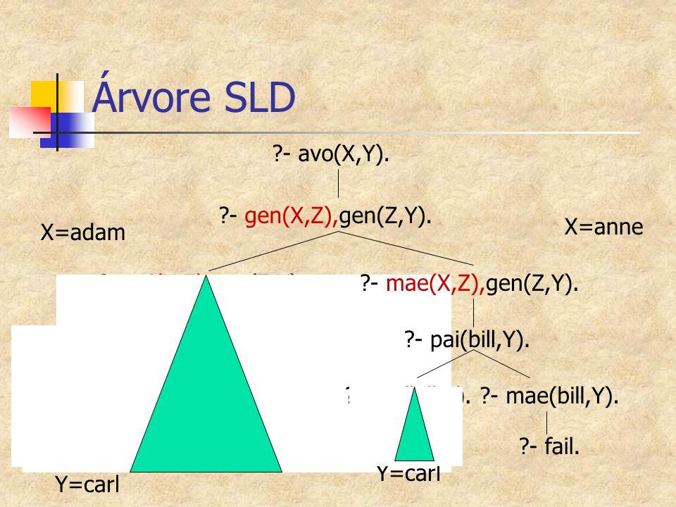 Árvore SLD - avo(X,Y). - gen(X,Z),gen(Z,Y). - pai(bill,Y). X=anne