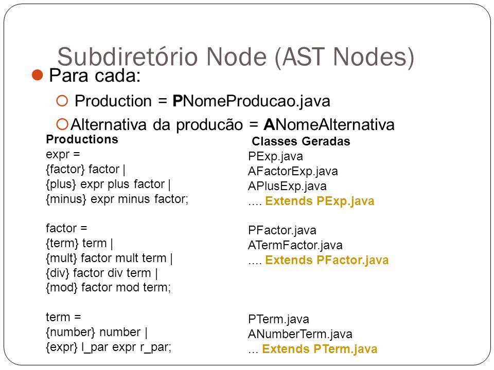 Subdiretório Node (AST Nodes)