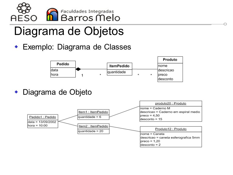 Diagrama de Objetos Exemplo: Diagrama de Classes Diagrama de Objeto