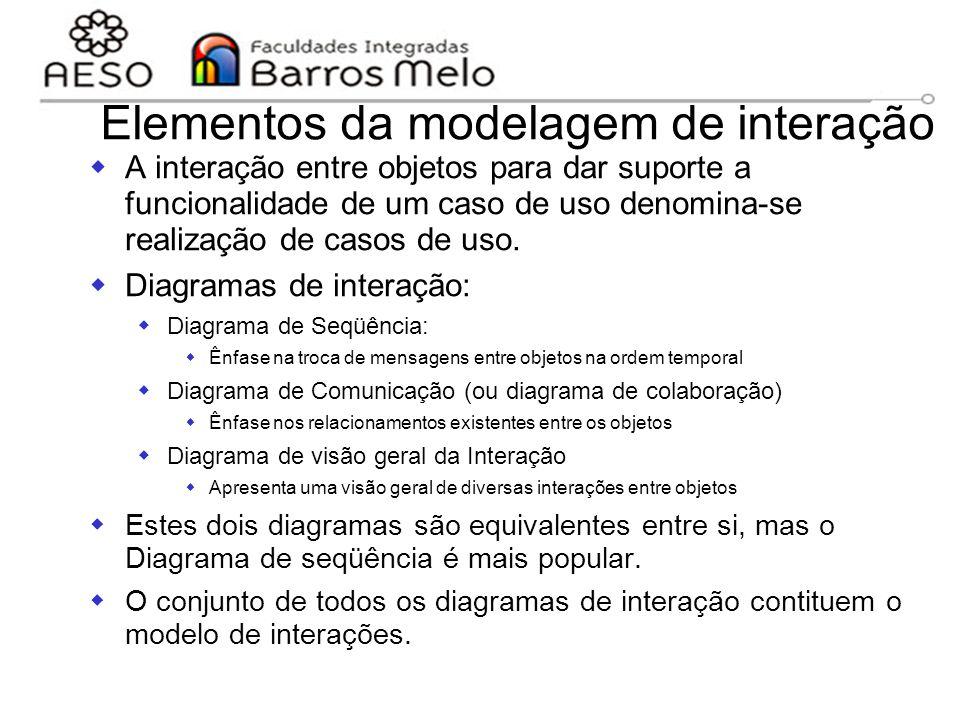 Elementos da modelagem de interação