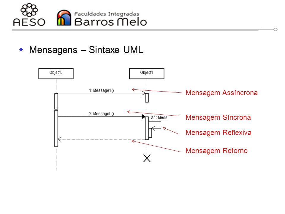 Mensagens – Sintaxe UML