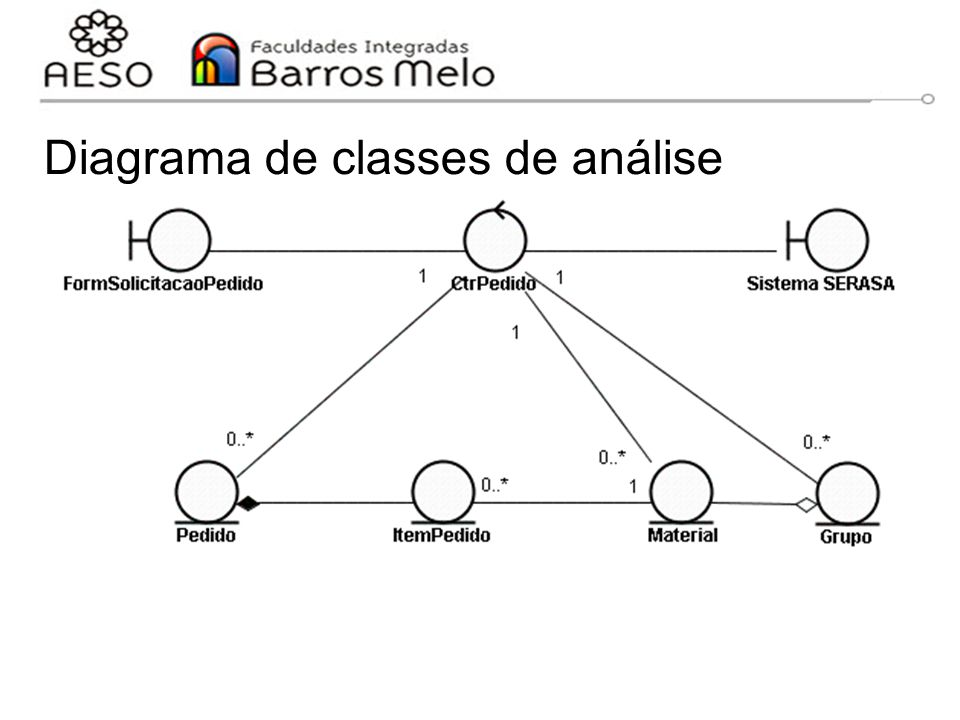 Diagrama de classes de análise
