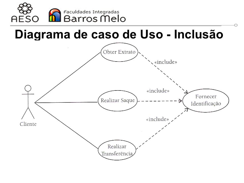 Diagrama de caso de Uso - Inclusão