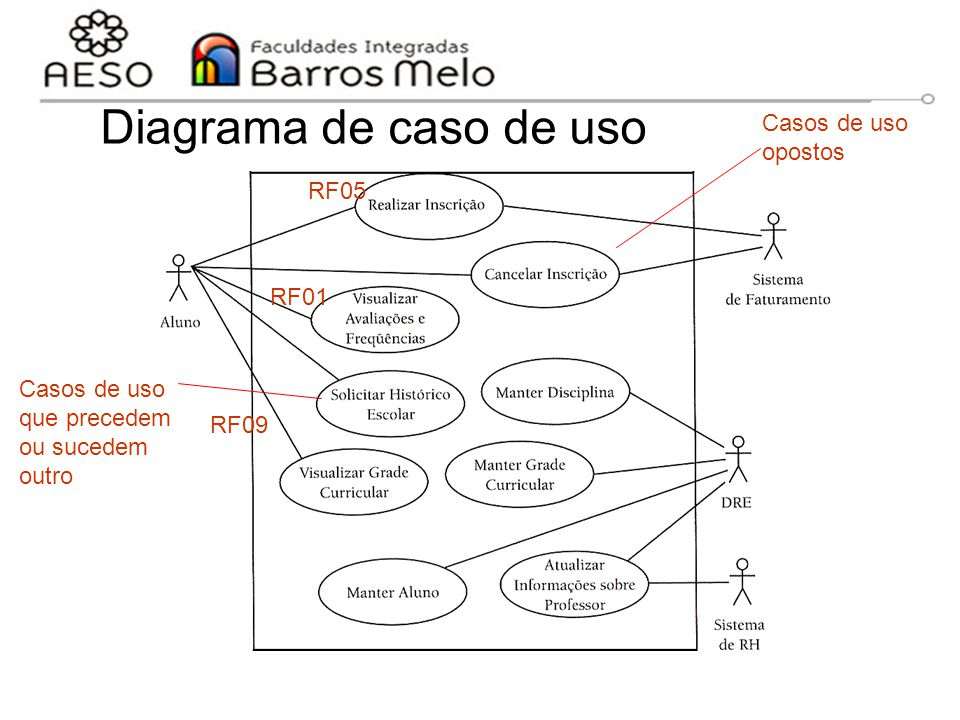 Diagrama de caso de uso Casos de uso opostos RF05 RF01 Casos de uso