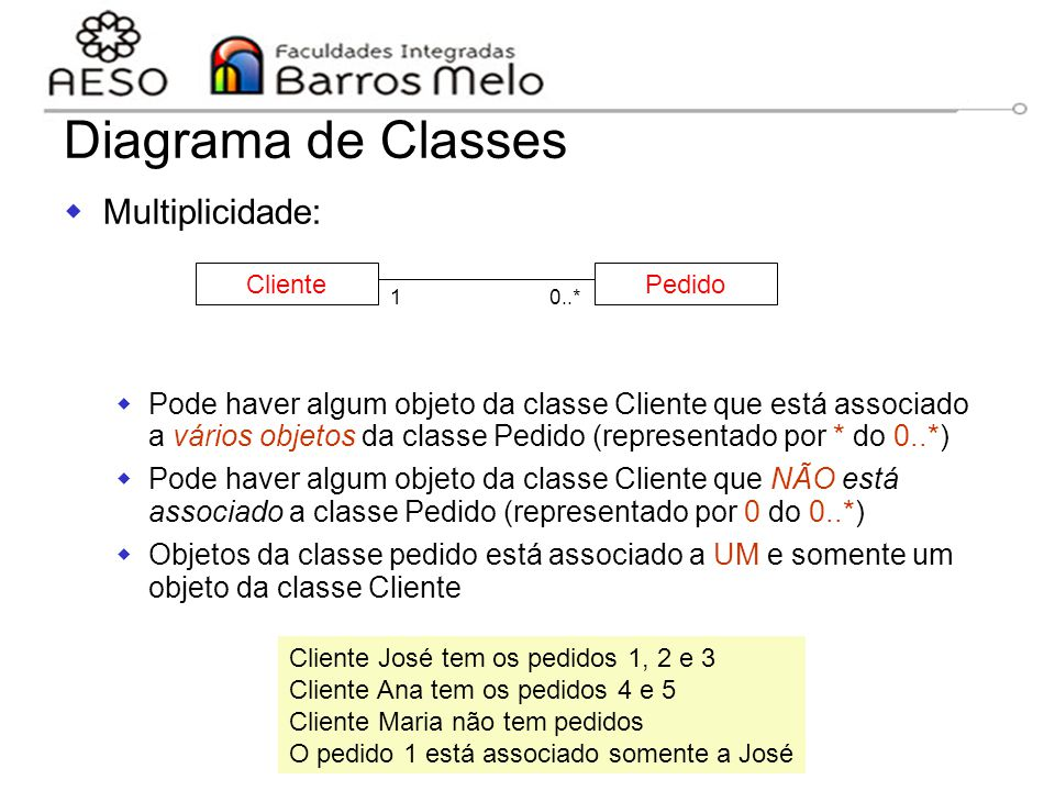 Diagrama de Classes Multiplicidade: