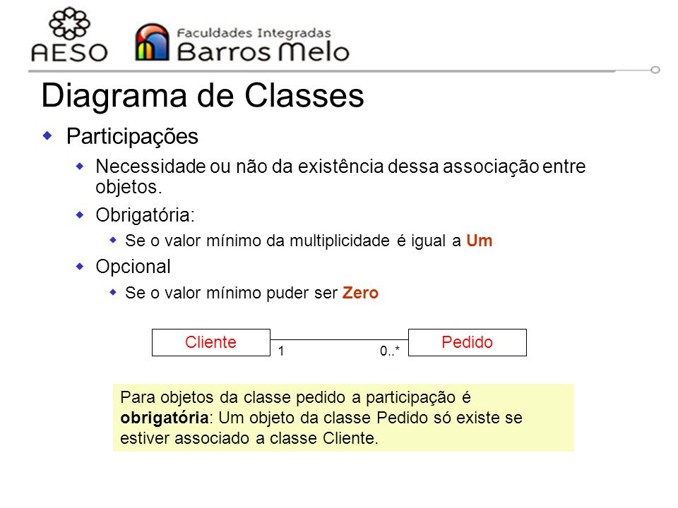 Diagrama de Classes Participações