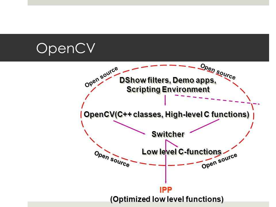 OpenCV DShow filters, Demo apps, Scripting Environment