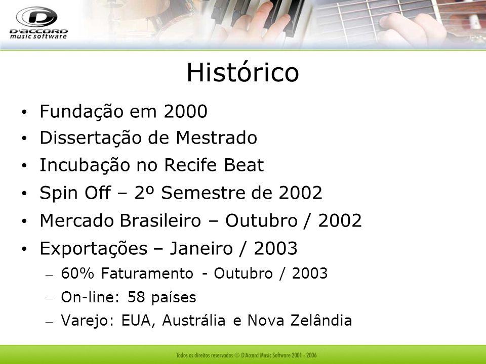 Histórico Fundação em 2000 Dissertação de Mestrado