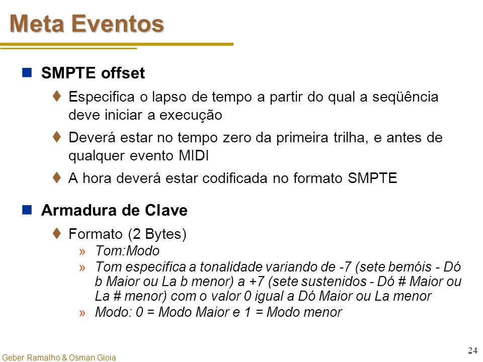 Meta Eventos SMPTE offset Armadura de Clave