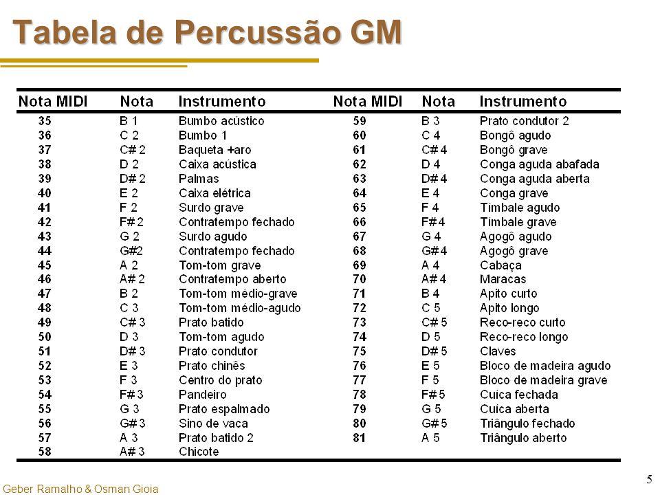 Tabela de Percussão GM